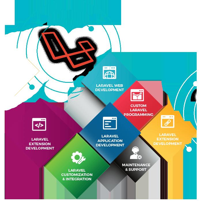 Friendly Websites with Laravel